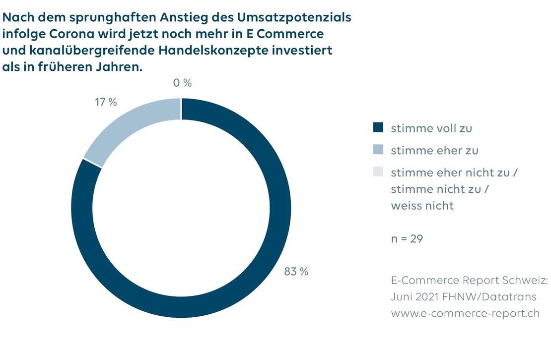 Grafiken1_MM_CommerceReportSchweiz2021.jpg
