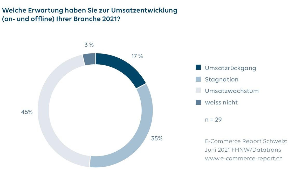 Grafiken2_MM_CommerceReportSchweiz2021.jpg