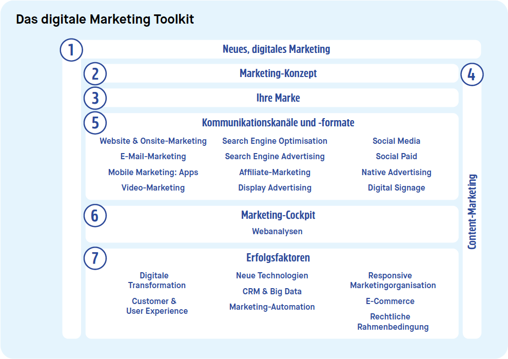 Das-digitale-Marketing-Toolkit.png