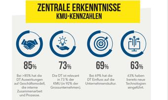 Wie digital sind Schweizer Unternehmen?Die Infografik zur Digitalen Transformation
