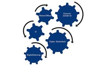 Digitalisierung, Home-Office und Cyber-Sicherheit