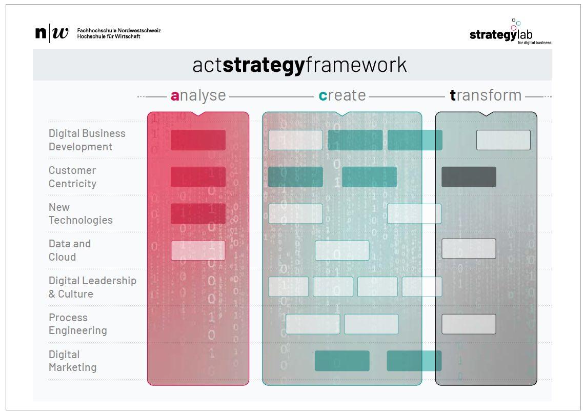 ACT-Strategy-Framework-Strategylab.jpeg
