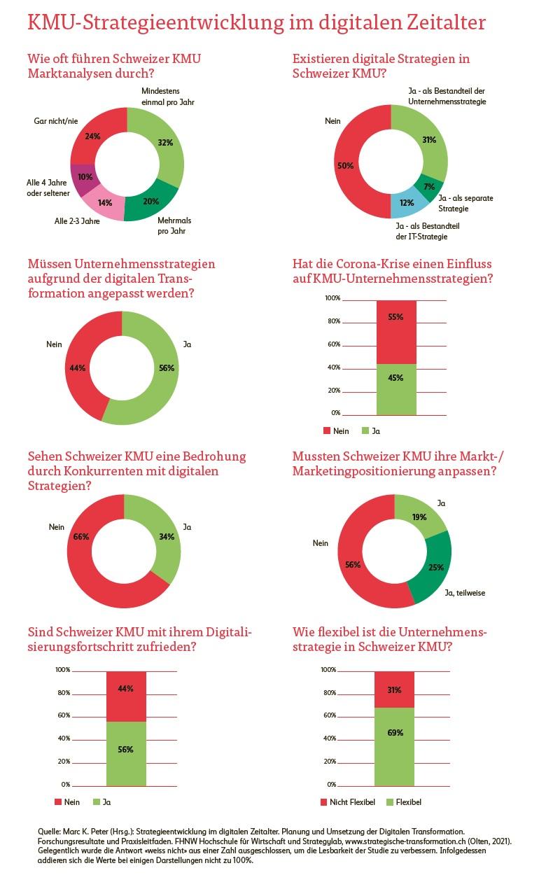 Infografik-KMU-Strategieentwicklung-im-digitalen-Zeitalter.jpg