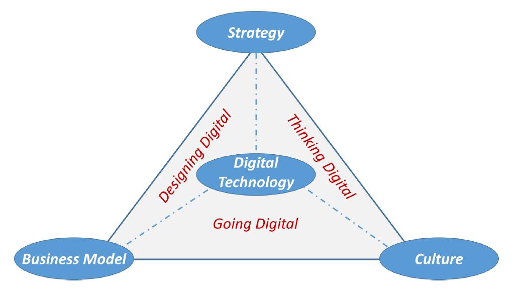 Grafik dig Transformation.png