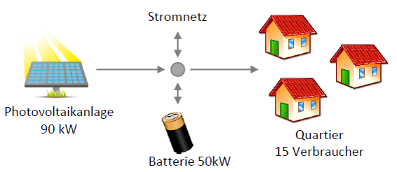 Quartierbatterie_Umgebung.png