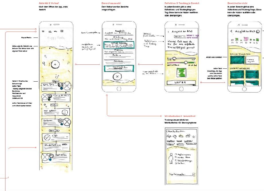Abb: Papier Prototypen im Entwicklungsprozess