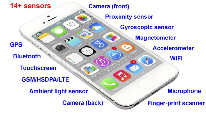 Abb. 2 Sensoren Smartphone.png