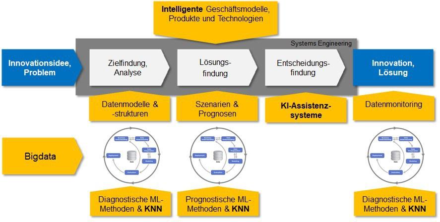 Abb. 6 Innovationsprozess ML und KI.jpg