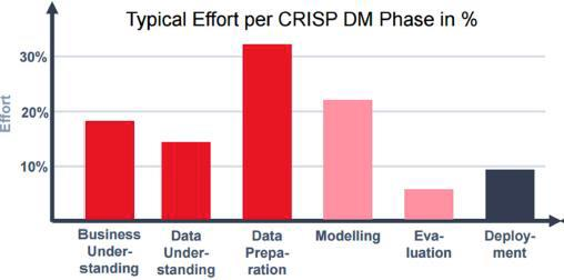 Abb 2_Aufwand pro CRISP_DM Phase.jpg