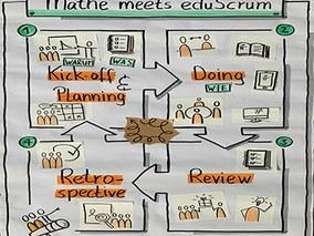 Mathematik meets eduScrum