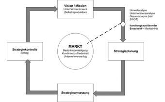 Social Impact Modell