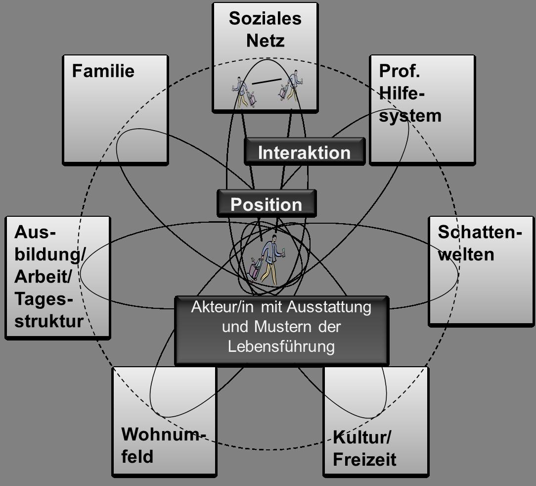 Grafik des Lebensführungssystems: die verschiedenen Handlungssysteme sind  in einem Kreis um einen Menschen in der Mitte angeordnet.