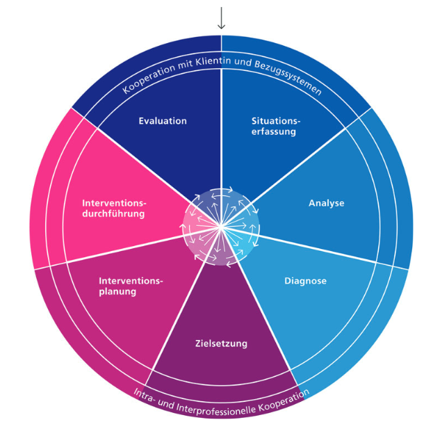Das Modell Kooperative Prozessgestaltung (Hochuli Freund und Stotz 2017, S. 136).