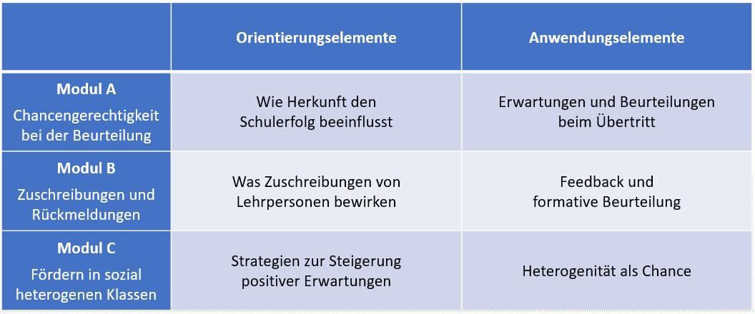 Elemente SCALA-Ansatz.png
