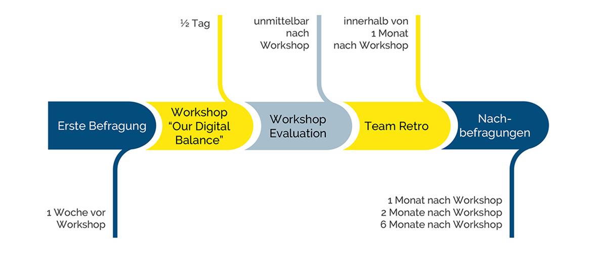 Our Digital Balance Grafik