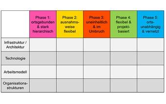 FlexWork Phasenmodell