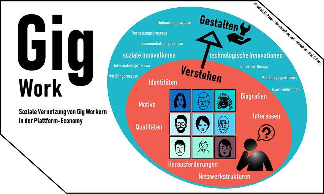 Soziale Vernetzung von Gig Workers