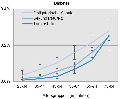 Grafik zum Zusammenhang von Diabetes, Altersgruppe und Schulabschluss