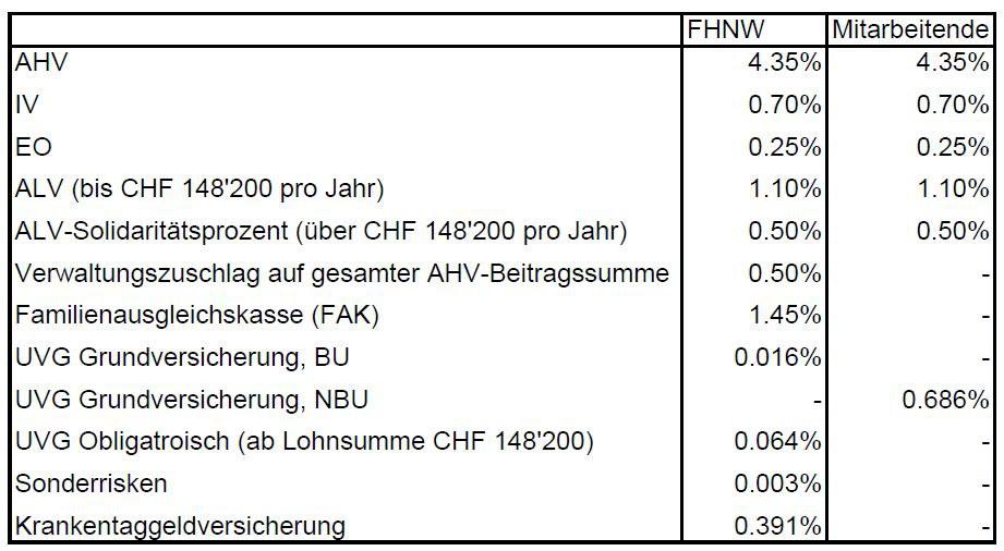Tabelle Sozialversicherungen.jpg
