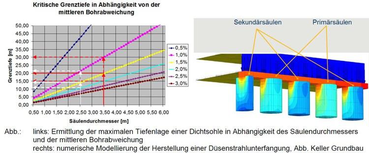 20120607_Grenztiefe_Unterfangung_FEM_Bild_3.JPG