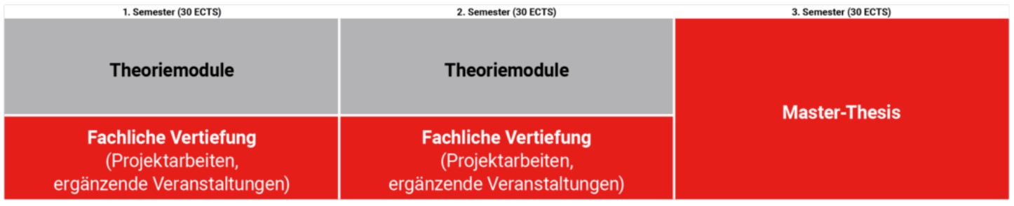 Studienablauf_Vollzeit.jpg