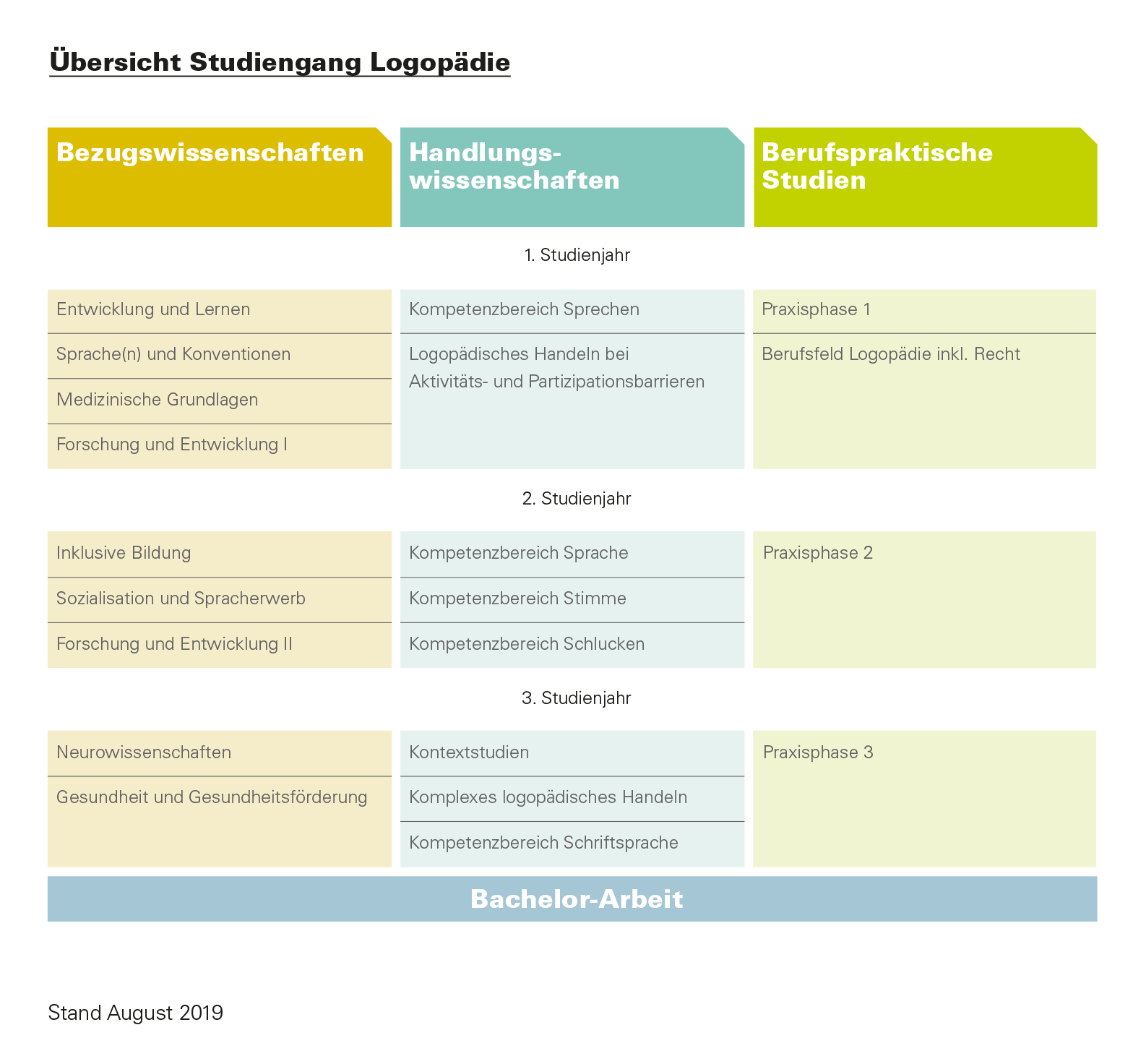 Modulplan Studiengang Logopädie
