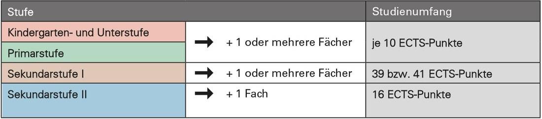 ph-facherweiterungen-ects.png