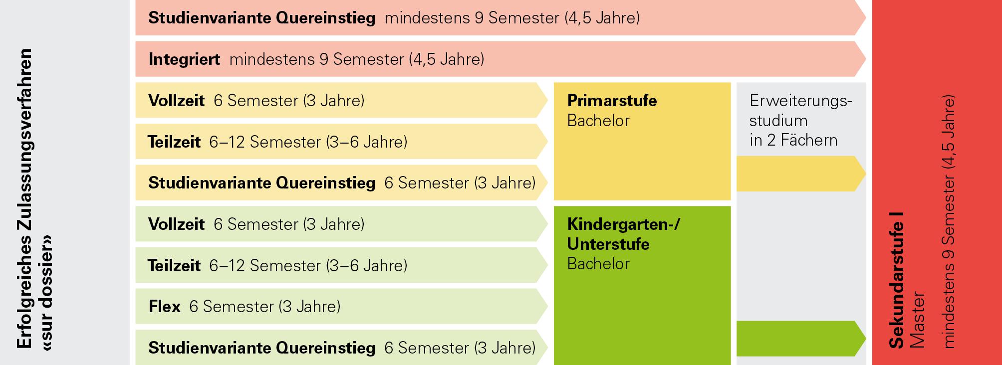 Sur Dossier Studienwege zum Abschluss.png