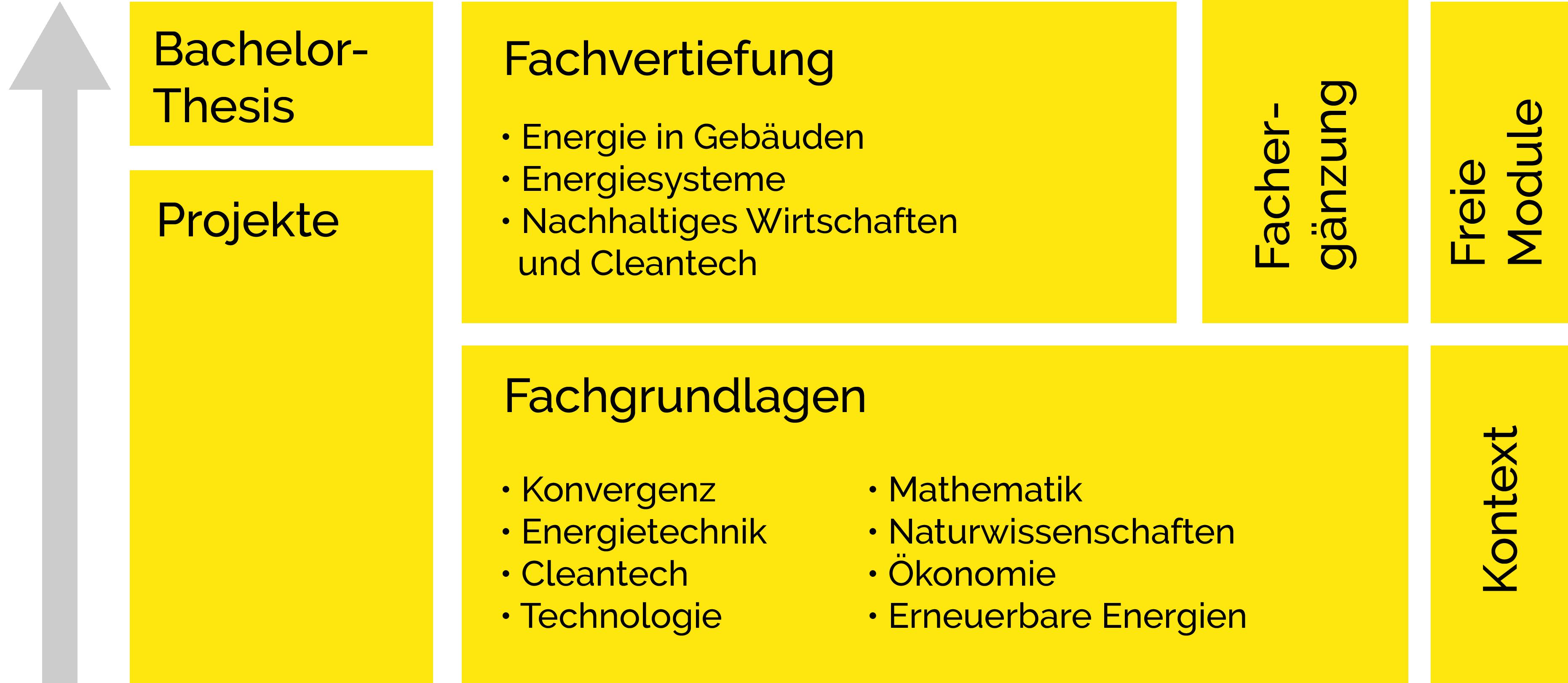aufbau-studium-ausbildung-eut-ht-fhwn-de.png