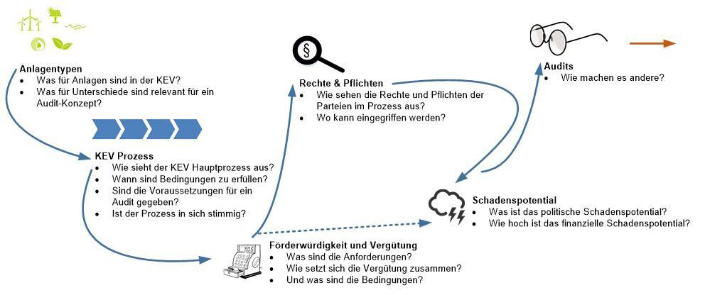 FHNW-technik-om-projektablauf.jpg