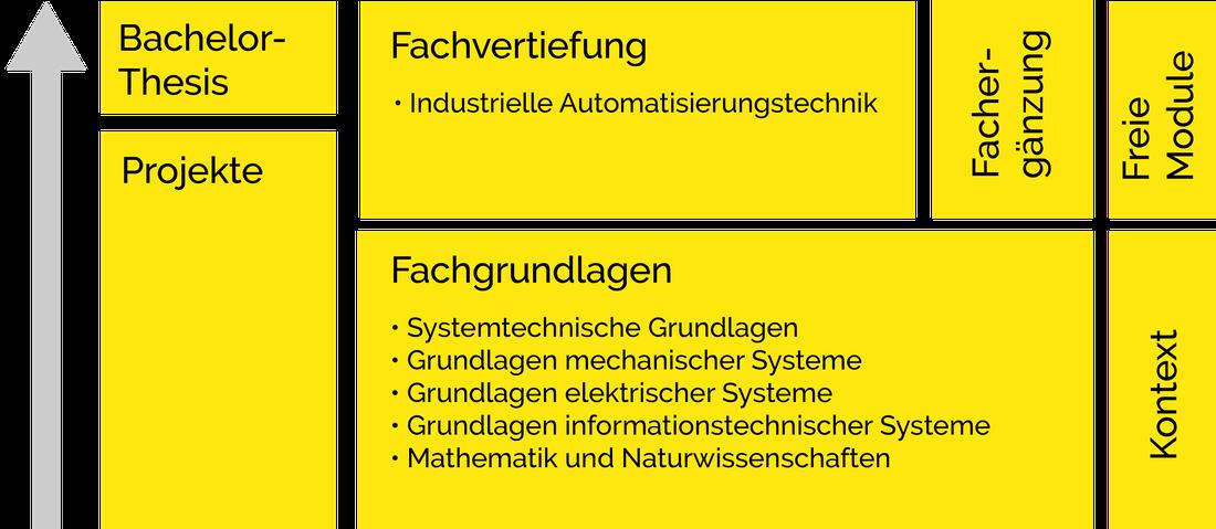 Aufbau Systemtechnik