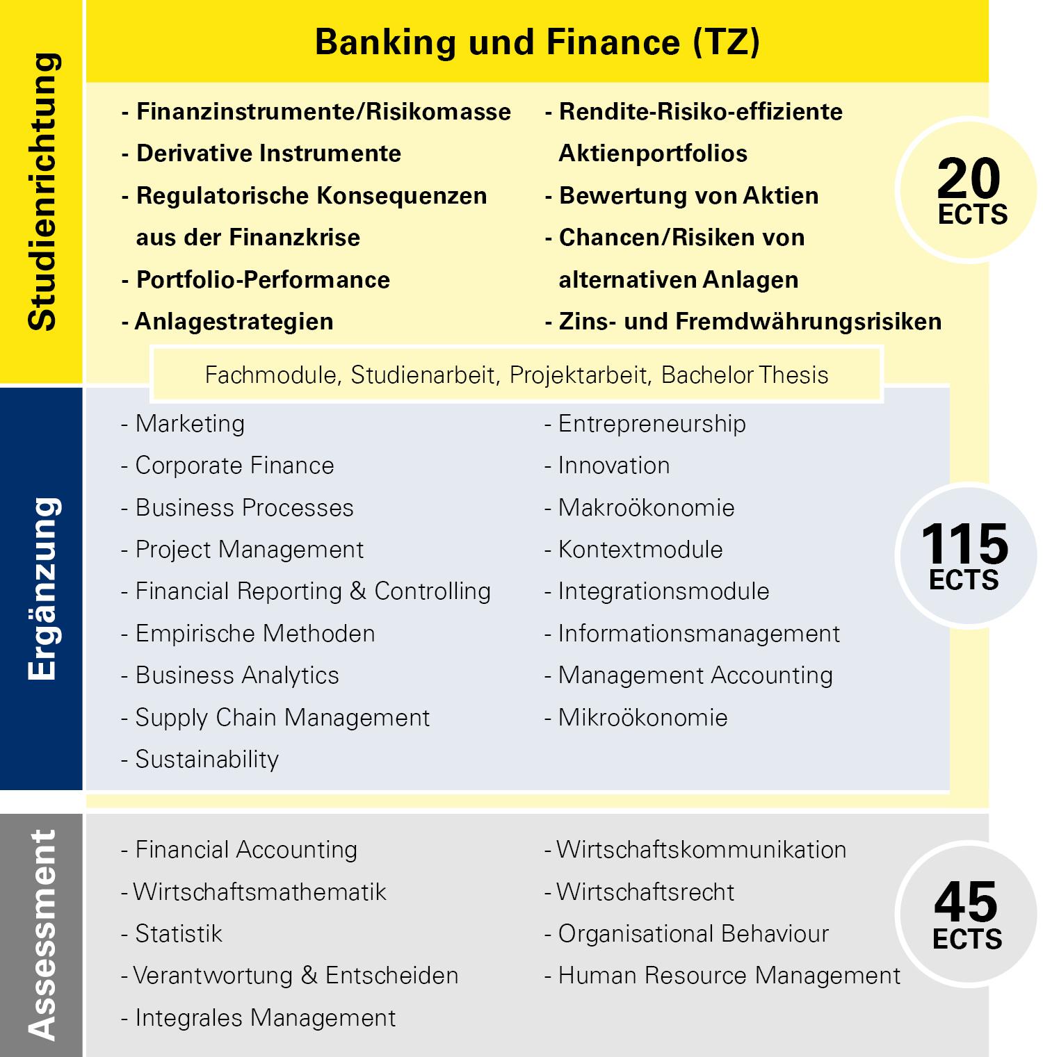 Modulübersicht Banking und Finance Teilzeit