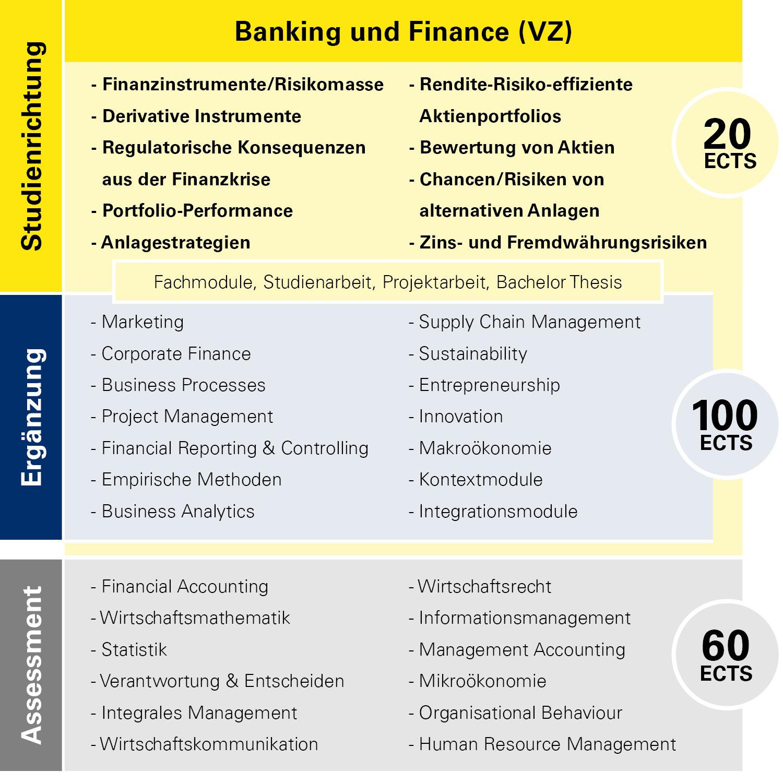 Modulübersicht Banking und Finance Vollzeit