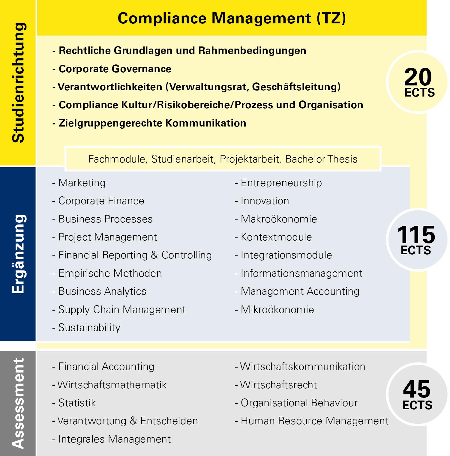 Modulübersicht Compliance Management Teilzeit