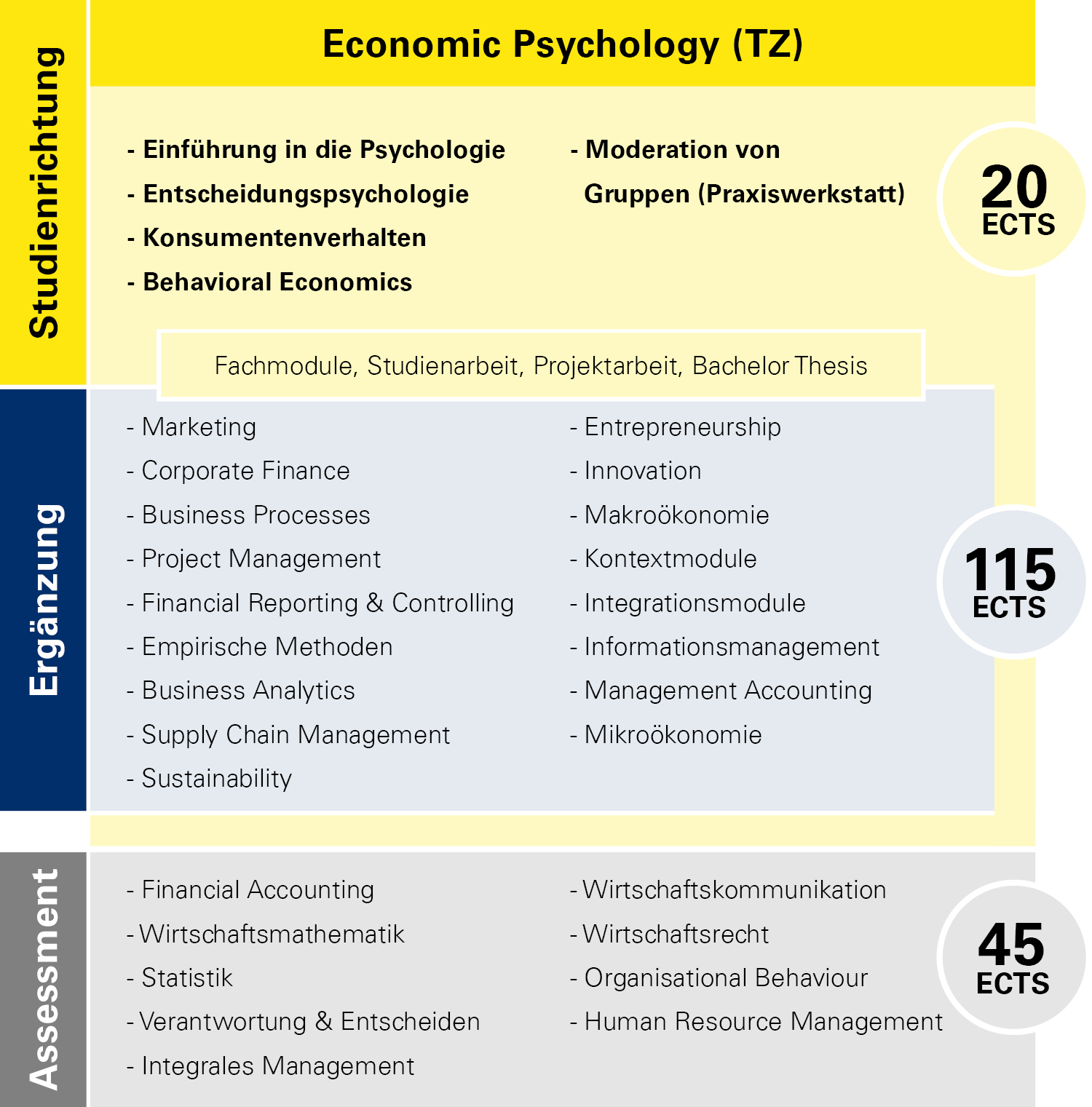 Modulübersicht Economic Psychology Teilzeit
