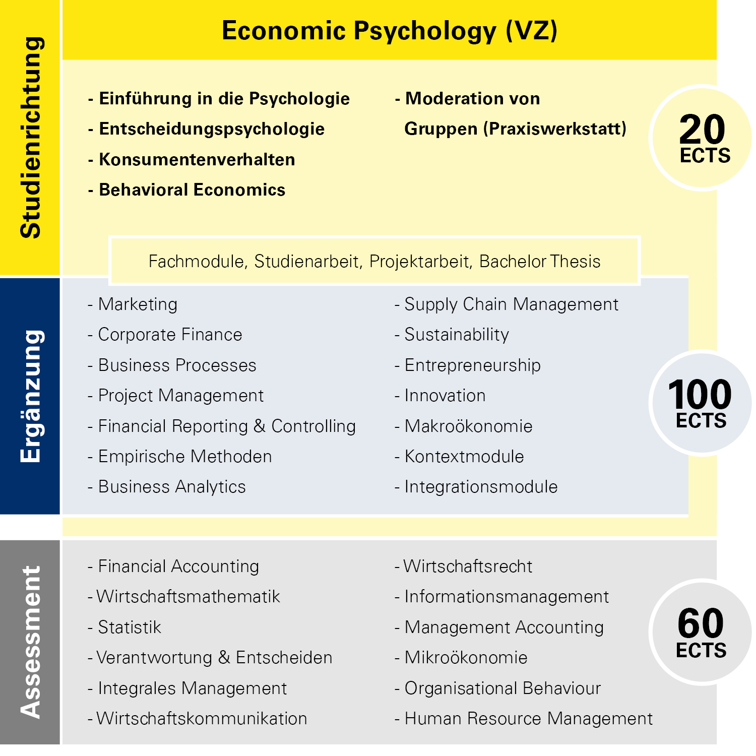 Modulübersicht Economic Psychology Vollzeit