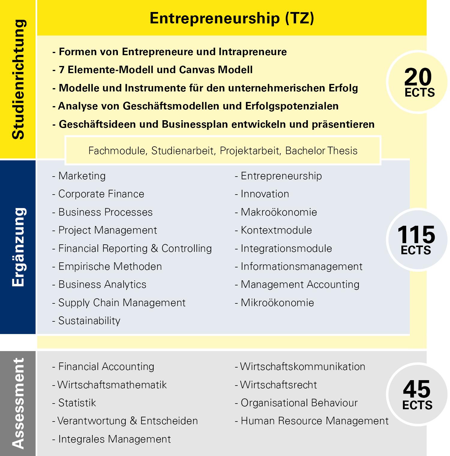 Modulübersicht Entrepreneurship Teilzeit