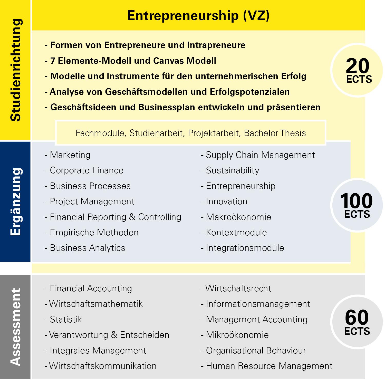 Modulübersicht Entrepreneurship Vollzeit