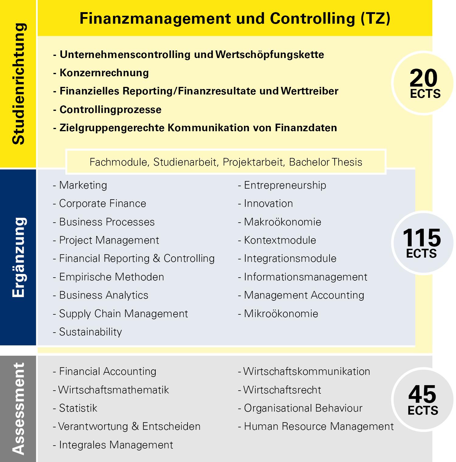 Modulübersicht Finanzmanagement und Controlling Teilzeit