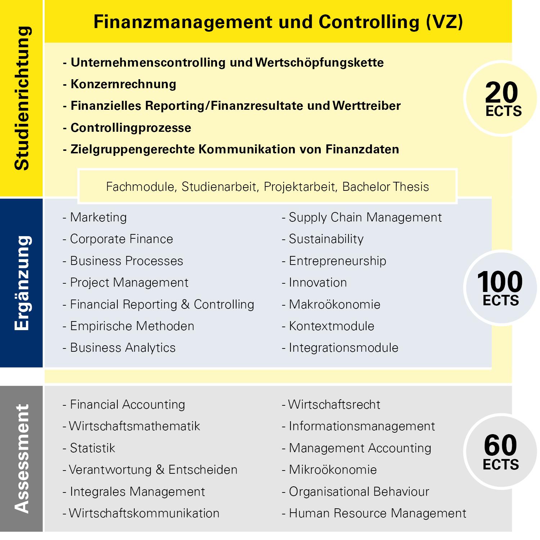 Modulübersicht Finanzmanagement und Controlling Vollzeit