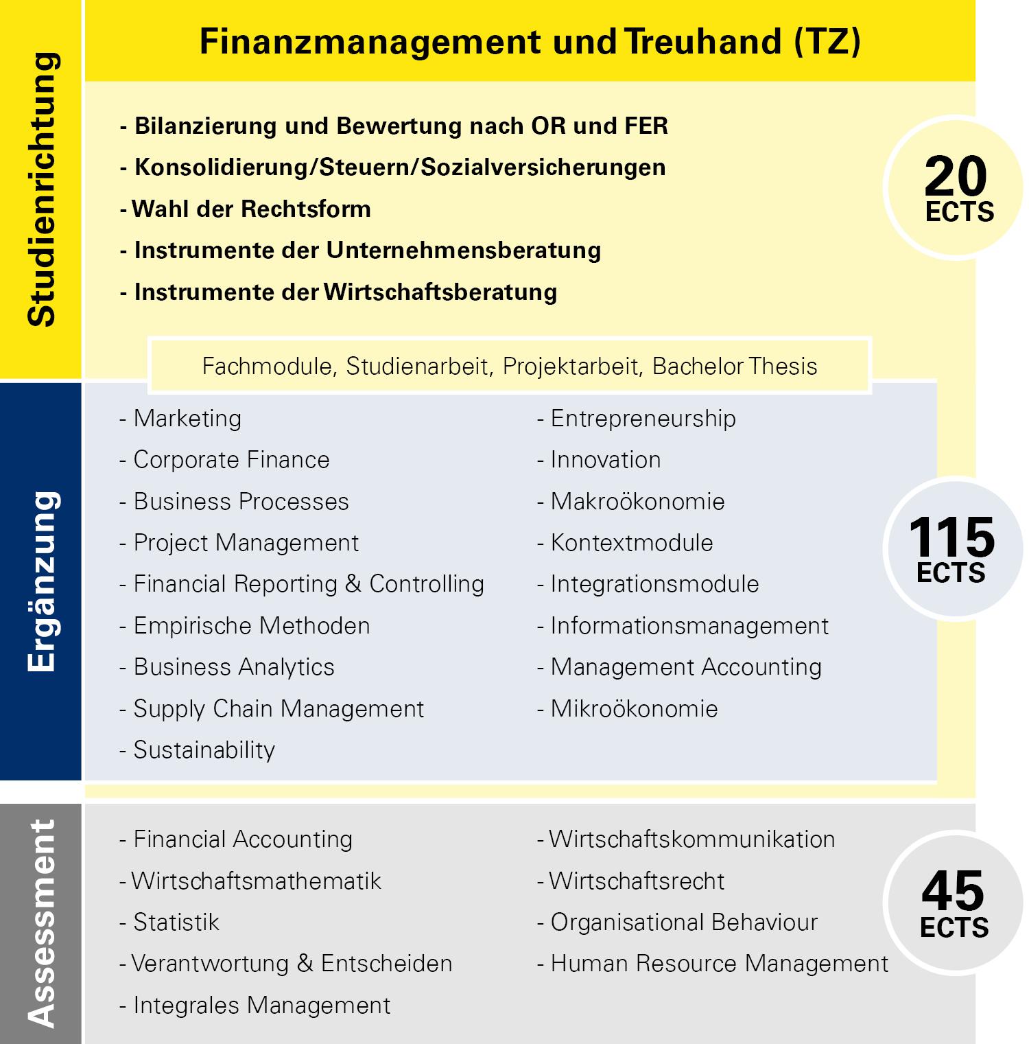 Modulübersicht Finanzmanagement und Treuhand Teilzeit