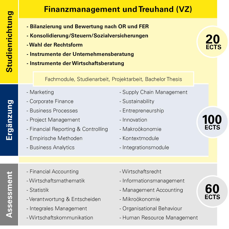 Modulübersicht Finanzmanagement und Treuhand Vollzeit