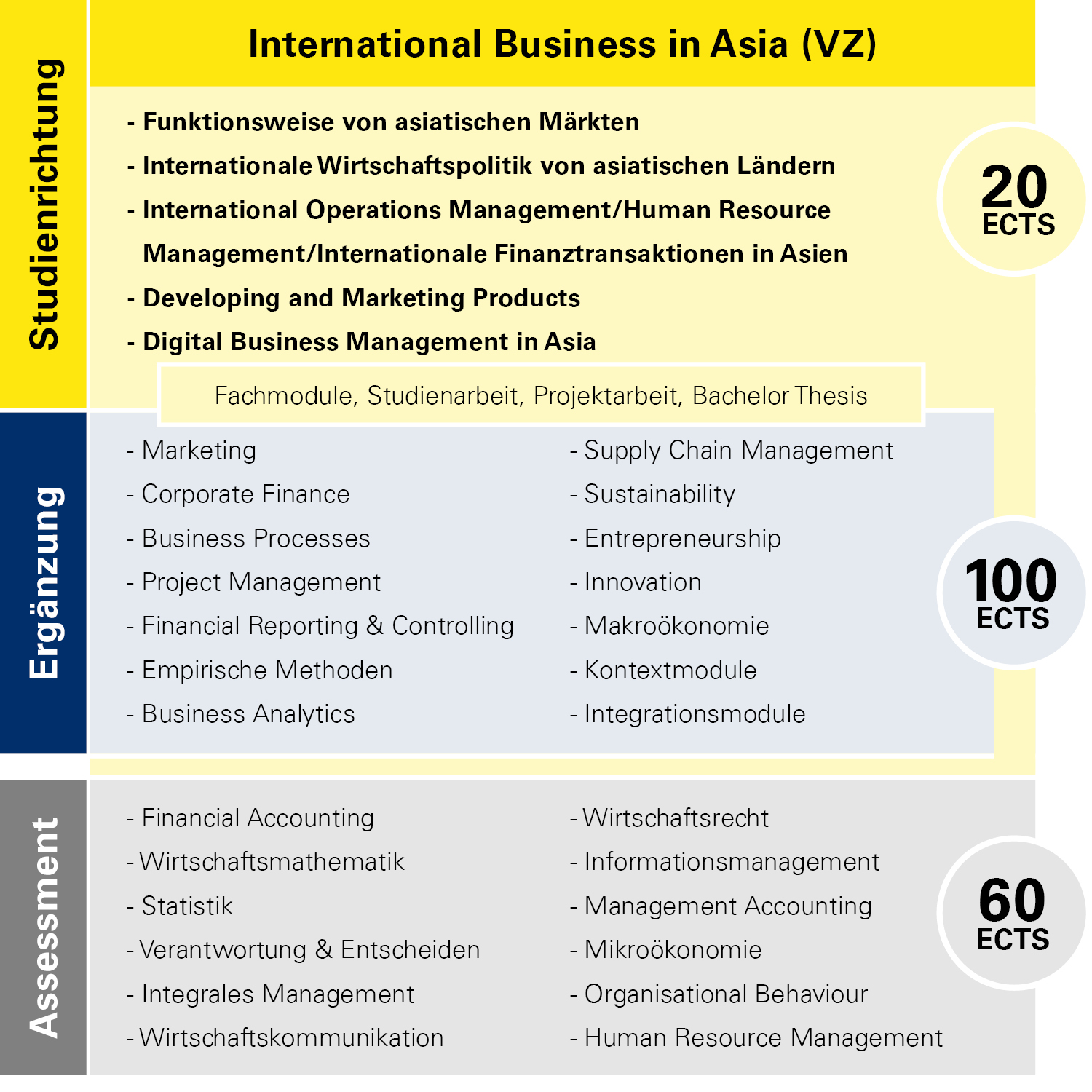 Modulübersicht International Business in Asia Vollzeit