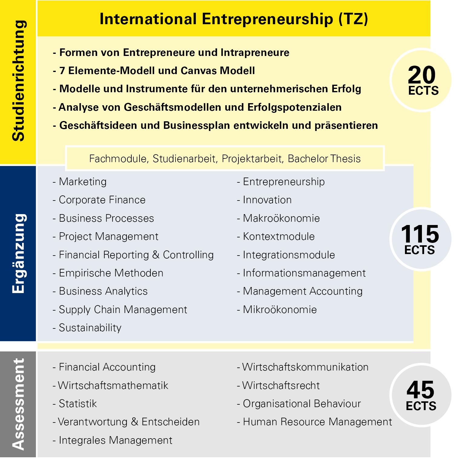 Modulübersicht International Entrepreneurship Teilzeit