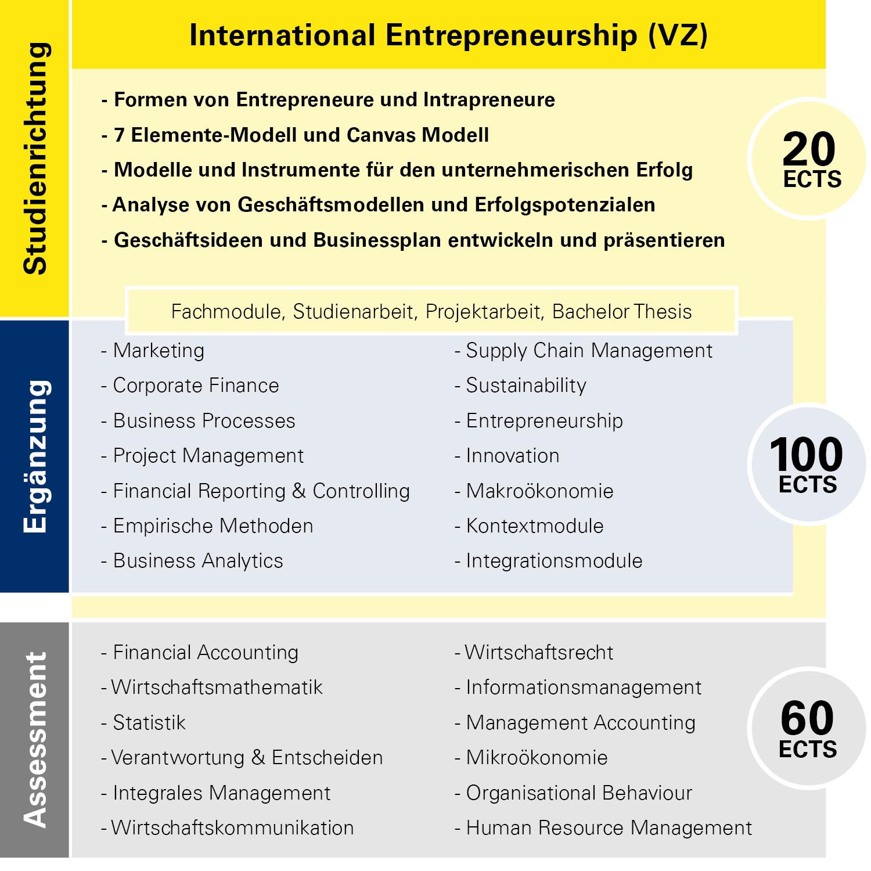 Modulübersicht International Entrepreneurship Vollzeit