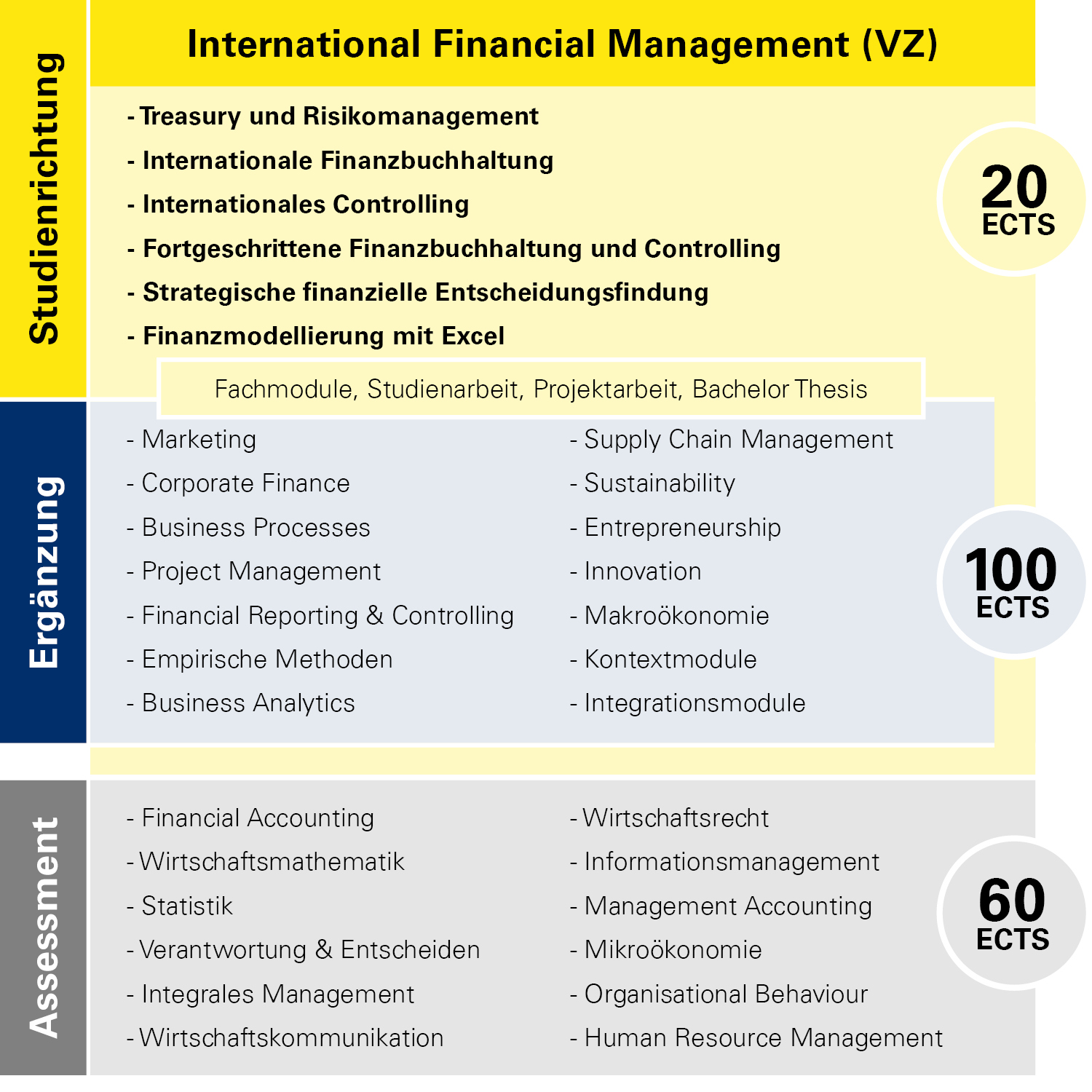 Modulübersicht International Financial Management Vollzeit