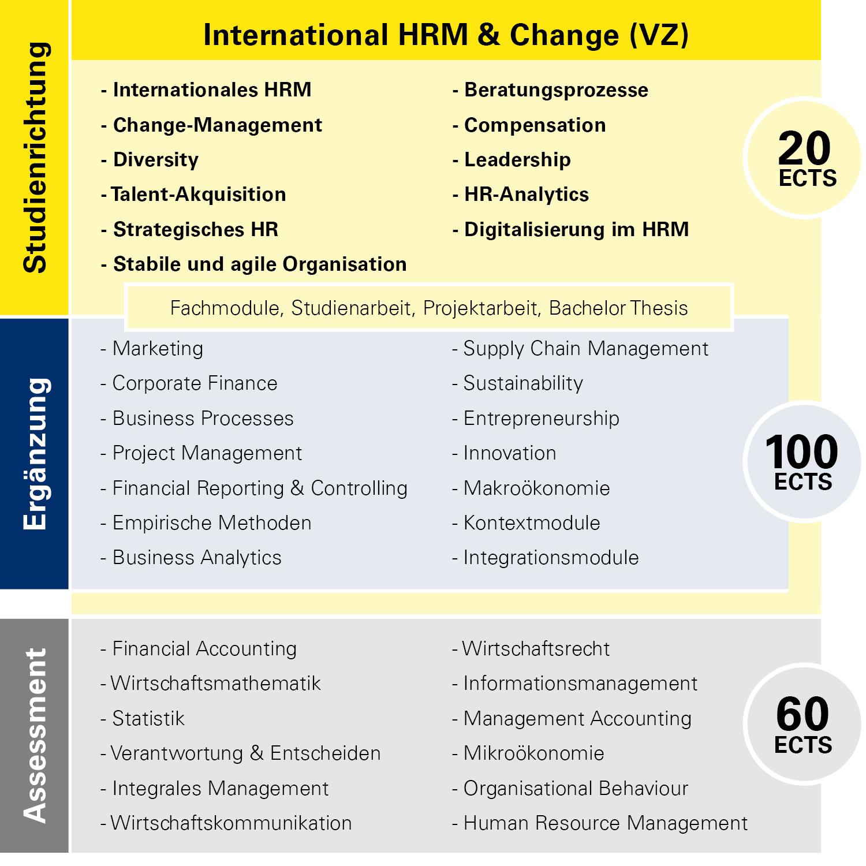 Modulübersicht International HRM & Change Vollzeit