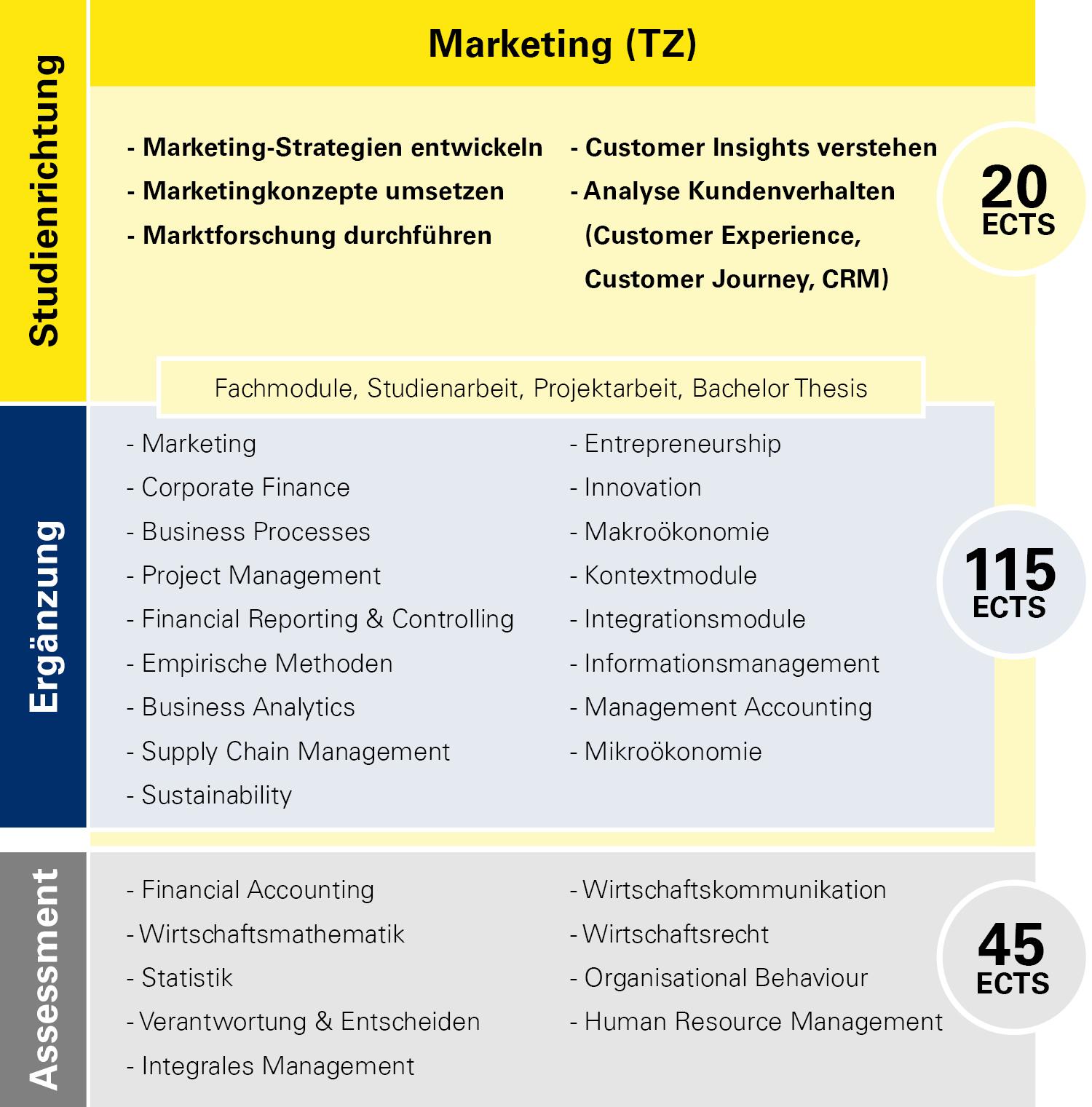 Modulübersicht Marketing Teilzeit
