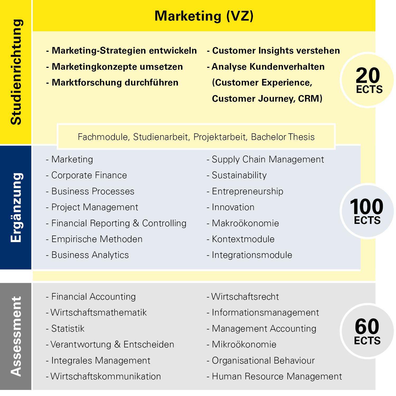 Modulübersicht Marketing Vollzeit