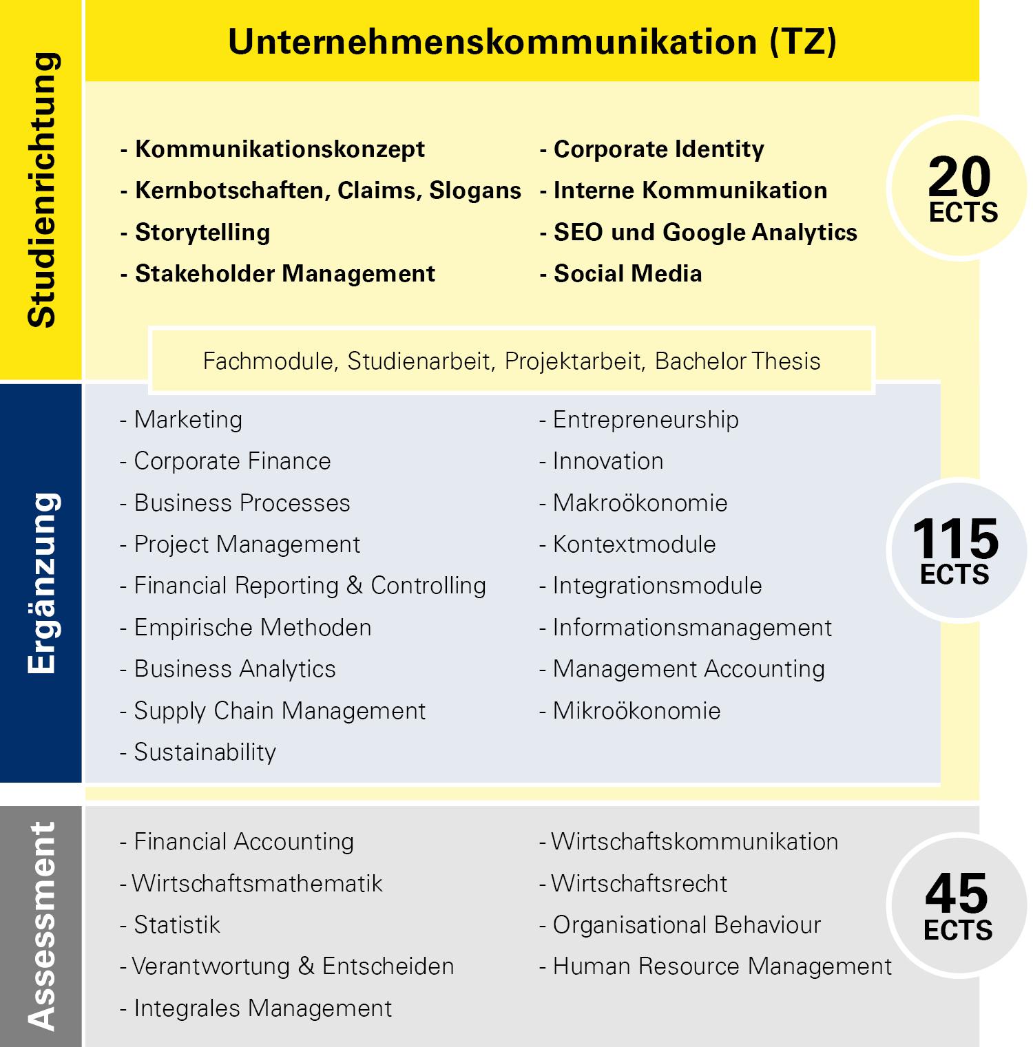 Modulübersicht Unternehmenskommunikation Teilzeit